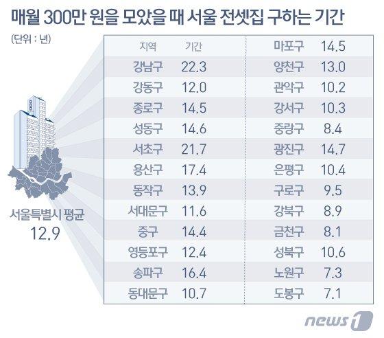 월급쟁이가 서울 아파트 전셋값을 모으는데 걸리는 시간