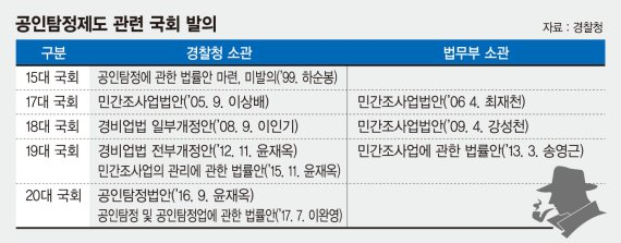 [FN 스포트라이트.공인탐정제도 논의 '급물살'] '한국형 셜록 홈스' 탄생 땐 새 일자리 1만5000개 기대