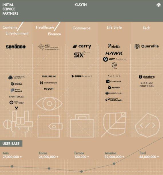 카카오의 블록체인 야심, 9월까지 30여개 블록체인 서비스 쏟아낸다
