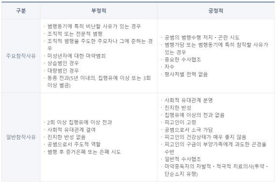 유시춘 장남 '실형' 빅뱅 탑 '집유'.. 대마초 형량 '알쏭달쏭'