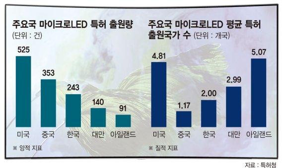 미래 디스플레이 경쟁 '퍼스트 무버' 놓친 韓