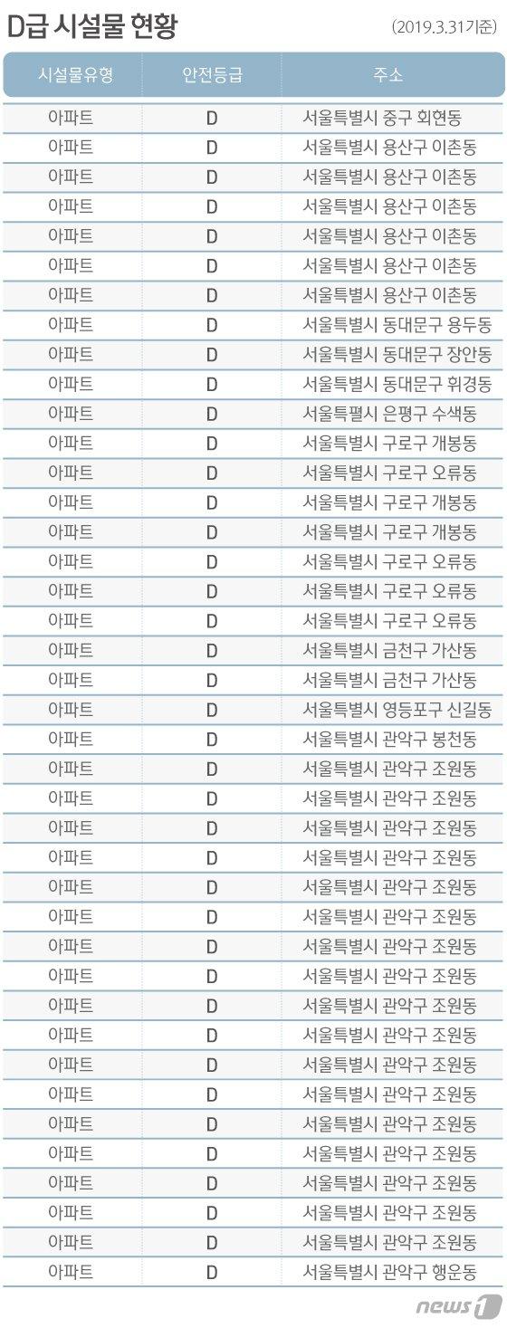 '붕괴' 위험에 노출된 서울내 아파트 53개동