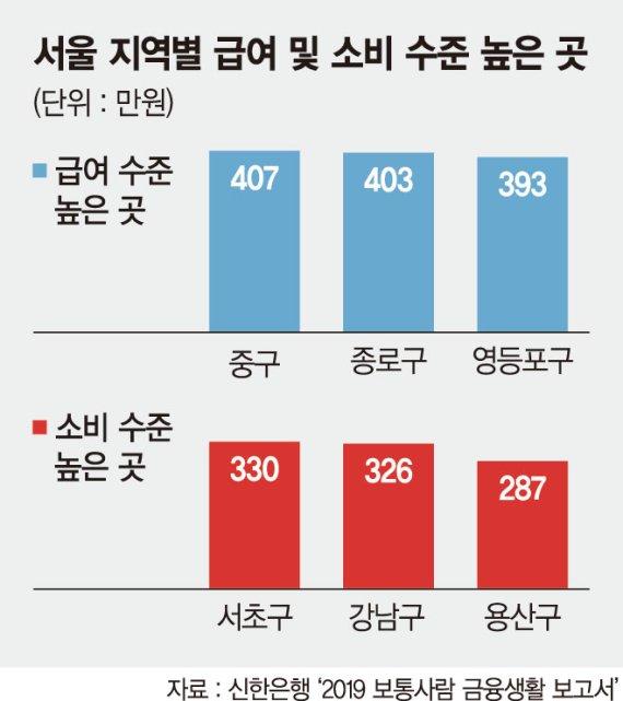 서울 직장인, 평균 월급 358만원 중 246만원 소비