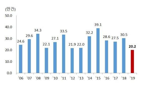 전국 올해 주택 거래 지난 2006년 이후 최저치 기록