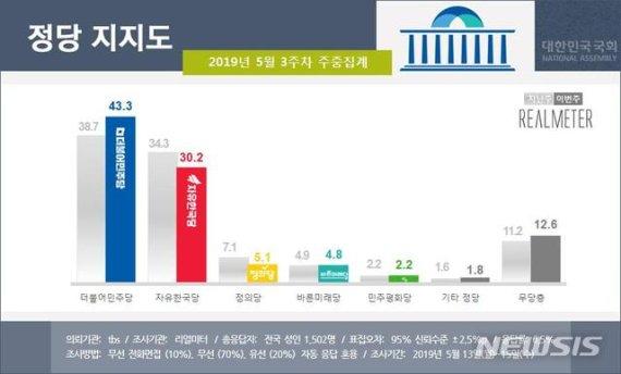 8개월 만에 최고 지지율 민주당, 한국당은..