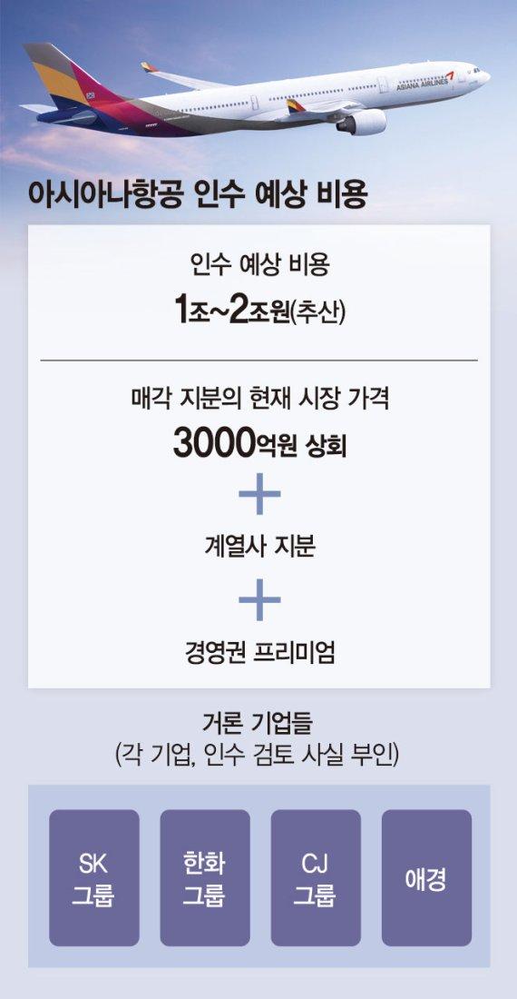 """""""아시아나 구주 가격 너무 비싸""""… 인수후보 잇달아 손사래"""