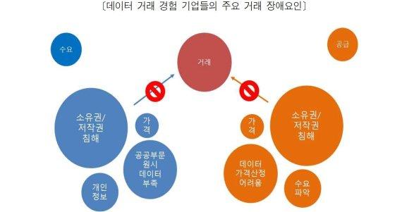 """""""데이터 거래 활성화 장애요인은 소유권·저작권 침해 우려"""""""