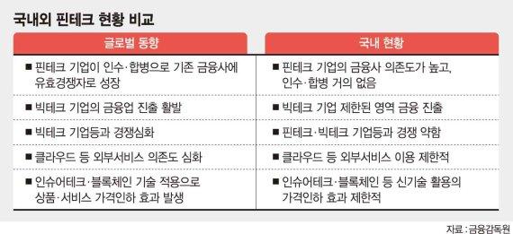핀테크 유니콘, 글로벌 39곳 vs. 한국은 토스 1곳