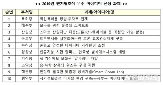'벤처형 조직' 10개 부처 선정…특허청 1등