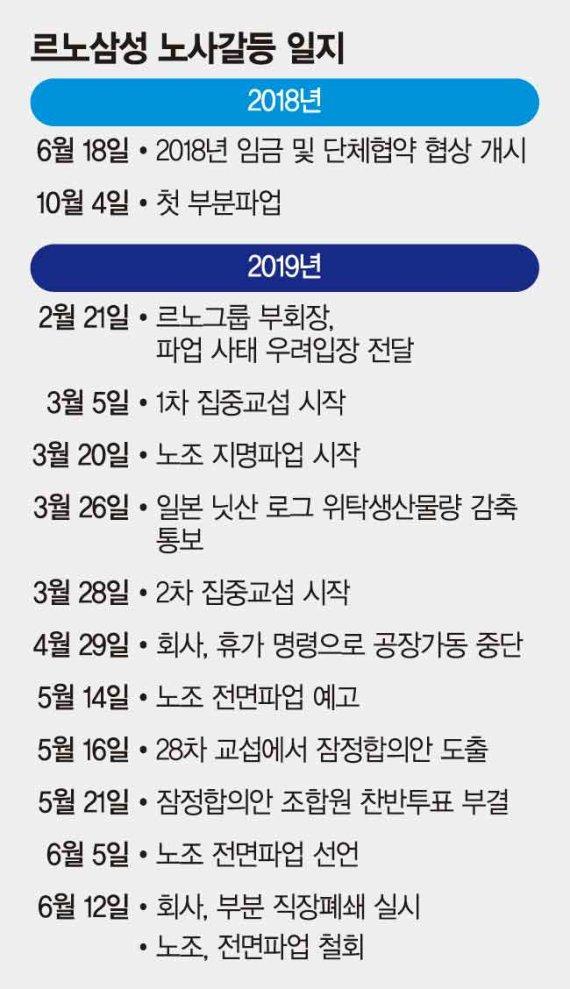 르노삼성 파업 철회..임단협 장정합의
