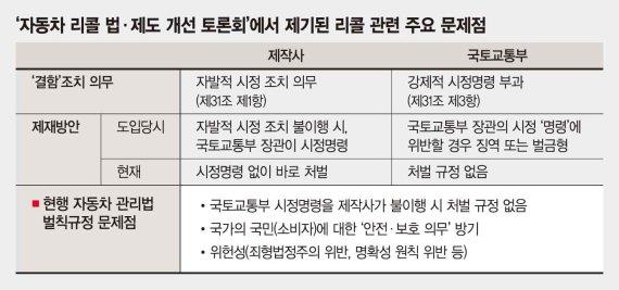 """""""처벌 못하는 '강제적 리콜 불이행'… 법체계 허점 드러내"""""""