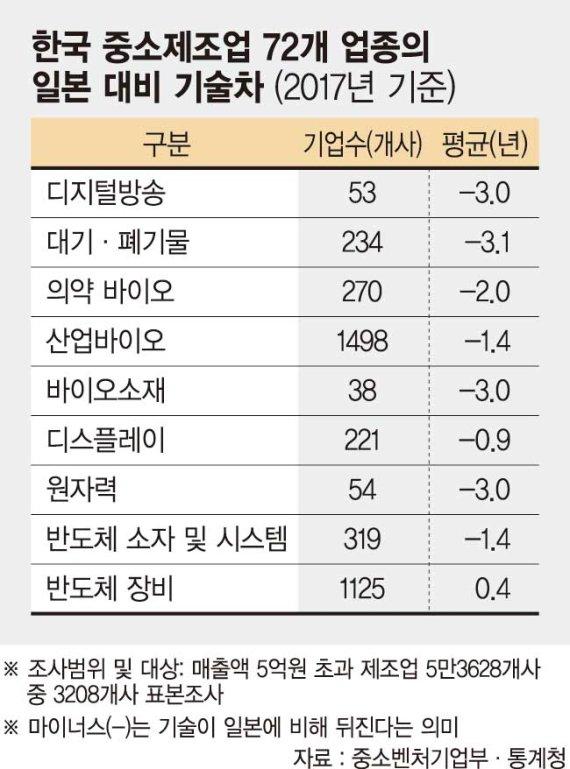 제조업 강국의 민낯… 日 앞선 기술 1개뿐 [日 경제보복 일파만파]