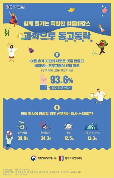 한국과학창의재단, 2019 여름휴가 선호도 조사 결과 발표
