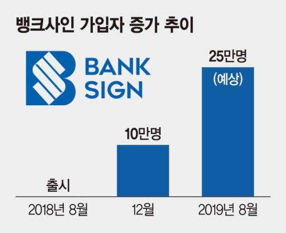 은행권 공동인증서 '뱅크사인' 안착.. 출시 1년 만에 가입자 25만명 눈앞