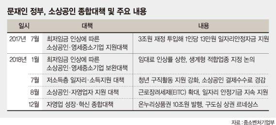 최저임금 사과한 靑… 소상공인·자영업 정책 어떻게 바꿀까