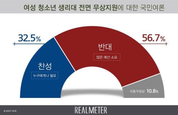 """국민 과반수, """"여성 청소년 생리대 무상지원 반대"""""""