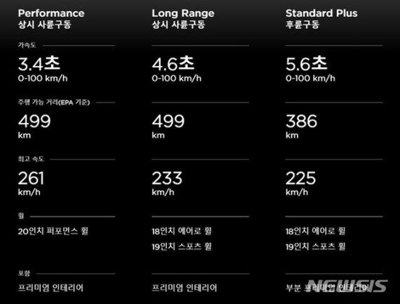 '1회충전 499km 주행' 테슬라 '모델3' 국내 공식출시, 가격은?