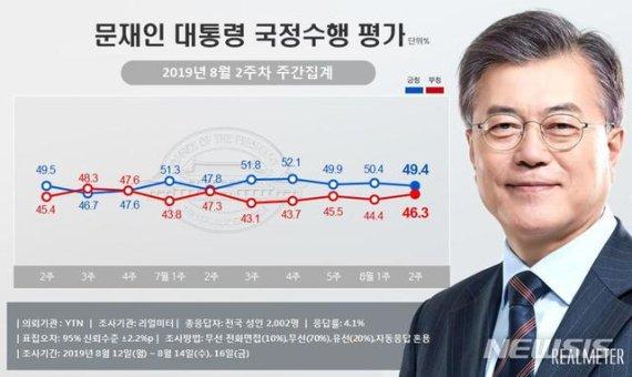 文대통령 국정 지지율 49.4%…北도발·경제불안에 소폭 하락