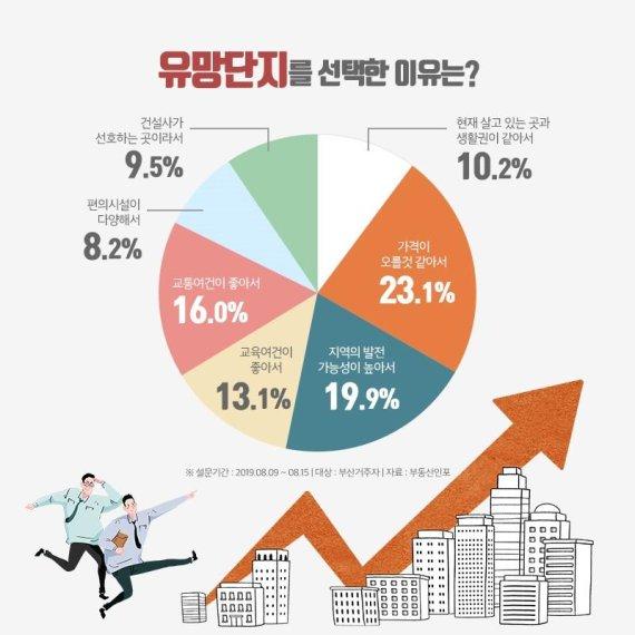 올해 하반기 부산 유망 분양 TOP10은?