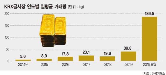 금값 꾸준히 오른다는데… 金테크, 뭐가 좋을까?