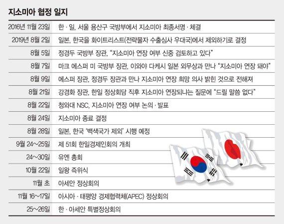 무너진 명분·실리·국민자존감… 靑 '초강경 카드' 뽑았다[지소미아 3년만에 종료]