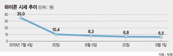 정책공백·시장부진·자금난 3중고.. 블록체인 프로젝트들 '내리막길'