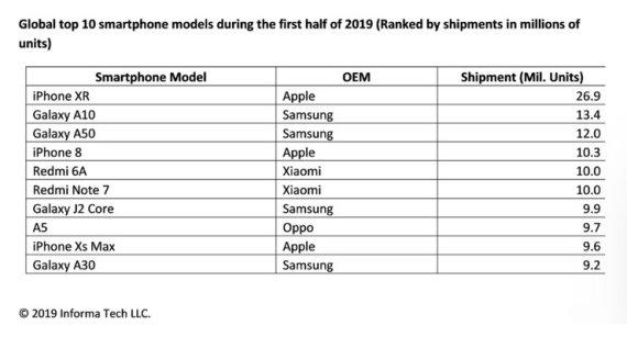 올 상반기 전세계서 가장 많이 팔린 스마트폰은?