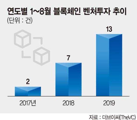 블록체인 벤처 투자 1년새 두 배 '껑충'