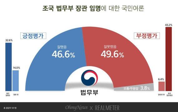 """조국 법무부 장관 임명.. """"잘했다"""" 47% vs """"잘못했다"""" 50%"""
