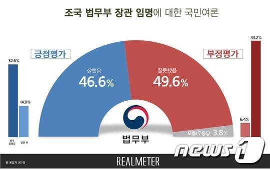 """""""조국 임명 후폭풍""""…문재인 '지지 vs 탄핵' 실검전쟁"""