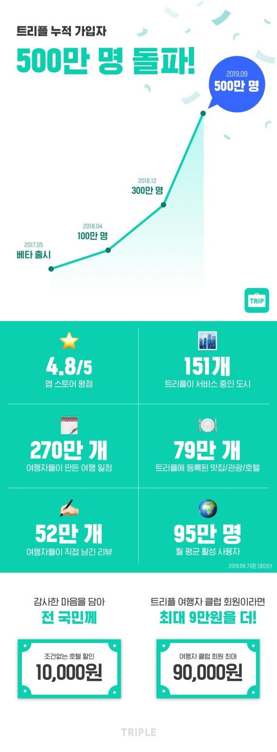 해외여행 앱 트리플, 누적 가입자 수 500만명 돌파
