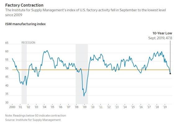 미 제조업지수, 10년여만에 최저…유럽·아시아 둔화세 악화