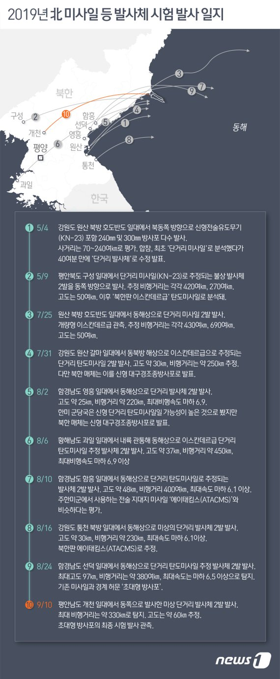 """""""北, 강원 원산서 동해 방향 미상 발사체 발사""""…올해 11번째(종합)"""