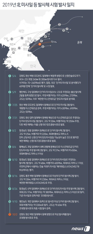"""""""北, 강원 원산서 동해 방향 미상 발사체 발사""""…올해 11번째(종합2보)"""