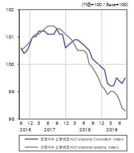 """KDI, 8月도 '경기 부진' 판단…""""국내여행 늘면서 소비 부진은 완화돼"""""""