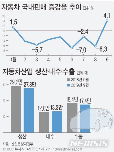 9월 자동차 판매 8개월 만에 증가세 전환…日수입차는 60%↓