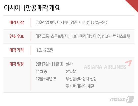 '항공업 경험' 애경 vs '실탄' HDC현산…아시아나 인수 2파전