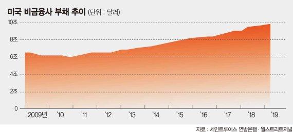 신평사 '신용등급 선심'… 美 기업 눈덩이 부채 '시한폭탄'
