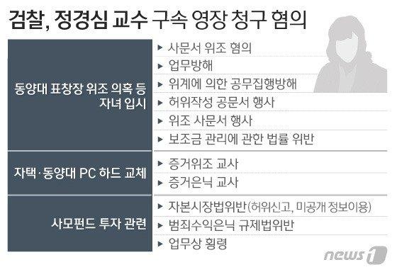 檢, 정경심 구속영장 승부수…강제수사 55일만에(종합2보)