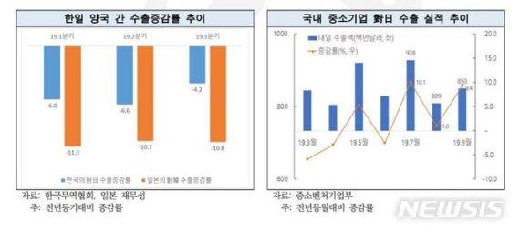 """민주연구원 """"日 수출규제, 국내 영향 미미…사실상 韓 판정승"""""""