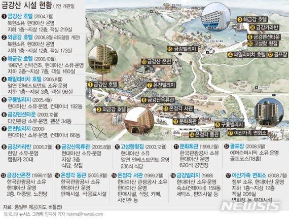 """北, 금강산 실무회담 제의 거부…""""문서교환방식으로""""(종합)"""