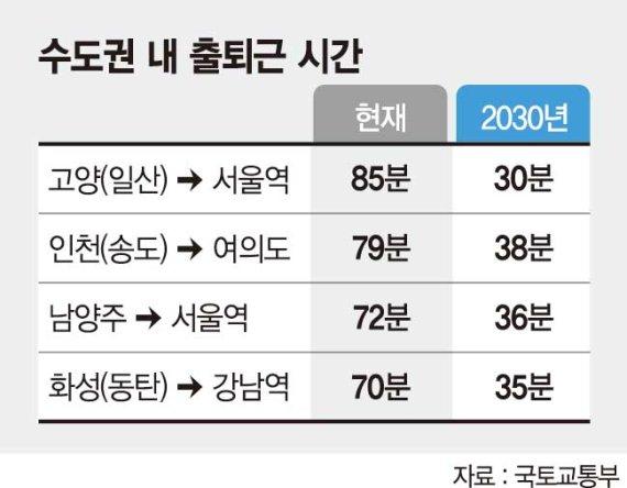 수도권 ~ 서울 출근 30분시대 온다 [수도권 서부 GTX 확충]
