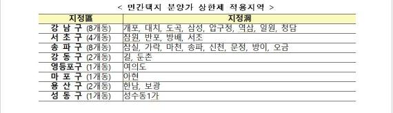 분양가상한제 적용되는 서울 동(洞) 수는 총 27곳