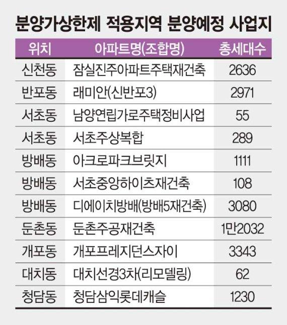 청약가점 70점 이상 '핀셋동'… 40점 미만은 수도권 노려라