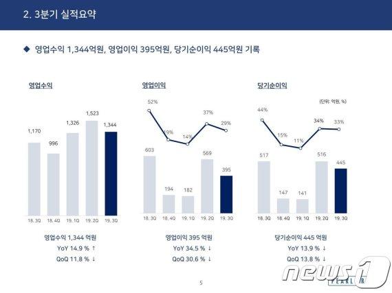 펄어비스 3분기 매출 전년比 15% 증가…영업익은 34% 급감