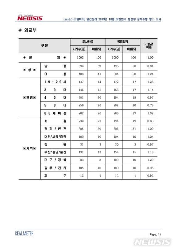 [행정부처 여론조사]외교부, 긍정평가 1위→3위…방위비분담금 증액 등 우려