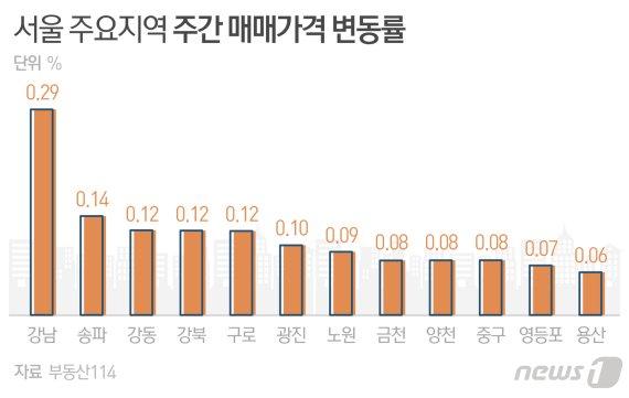 """""""상한제 지역 관망세""""…서울 아파트 0.1% ↑ 21주쨰 상승"""