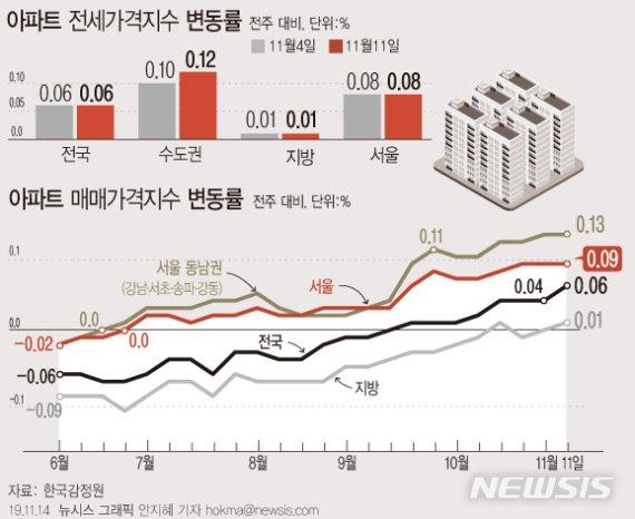 분양가 상한제 비웃는 서울 아파트값…강남4구 0.13%↑