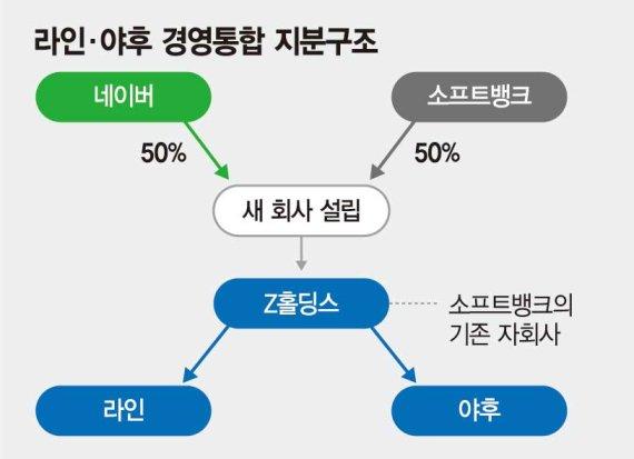 '日 알리바바' 꿈꾸는 손정의, 'GAFA 대항마' 이해진과 동맹