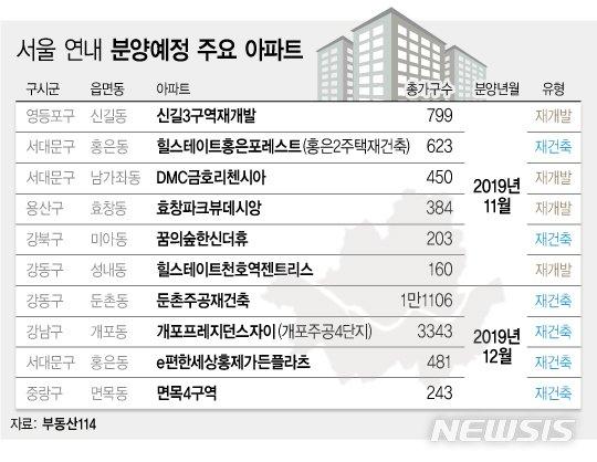 청약흥행 이어갈까…연내 서울 분양 10곳 대기